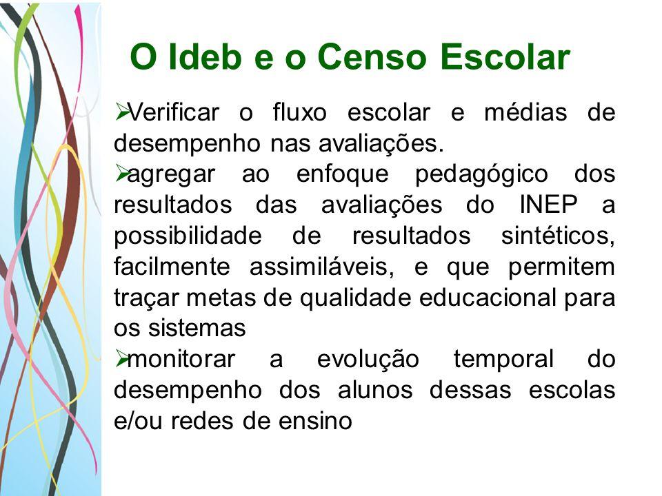 O Ideb e o Censo Escolar Verificar o fluxo escolar e médias de desempenho nas avaliações.