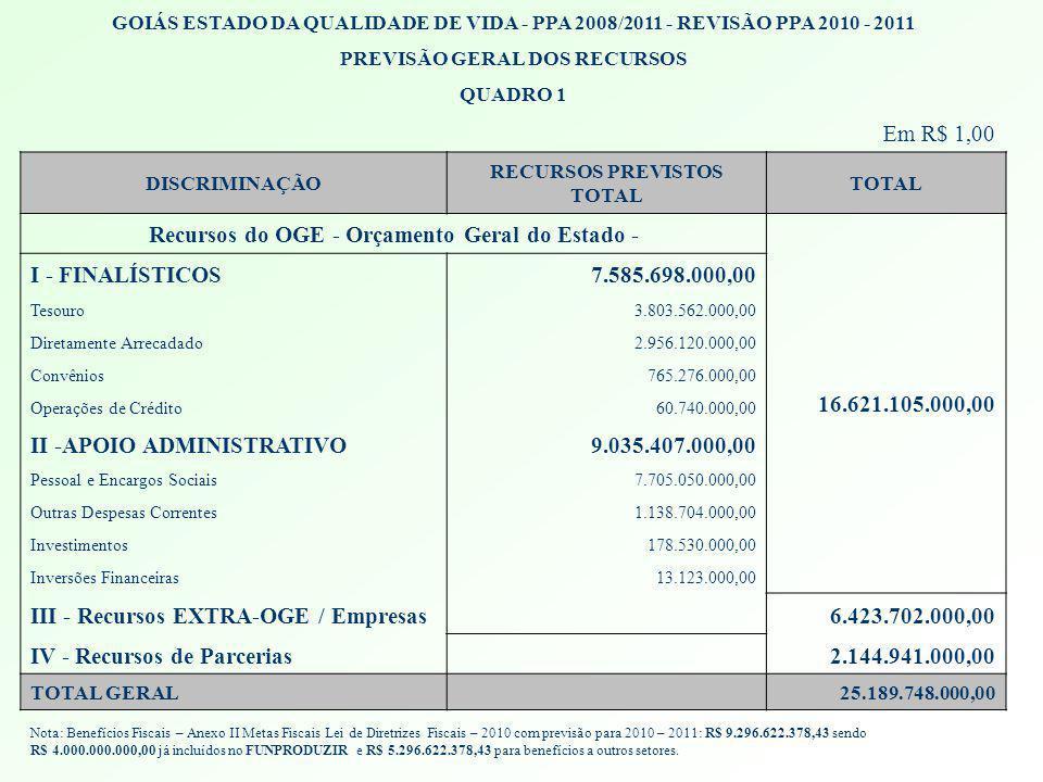 Recursos do OGE - Orçamento Geral do Estado -