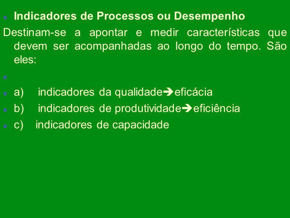 Indicadores de Processos ou Desempenho