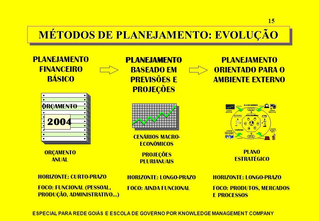 MÉTODOS DE PLANEJAMENTO: EVOLUÇÃO