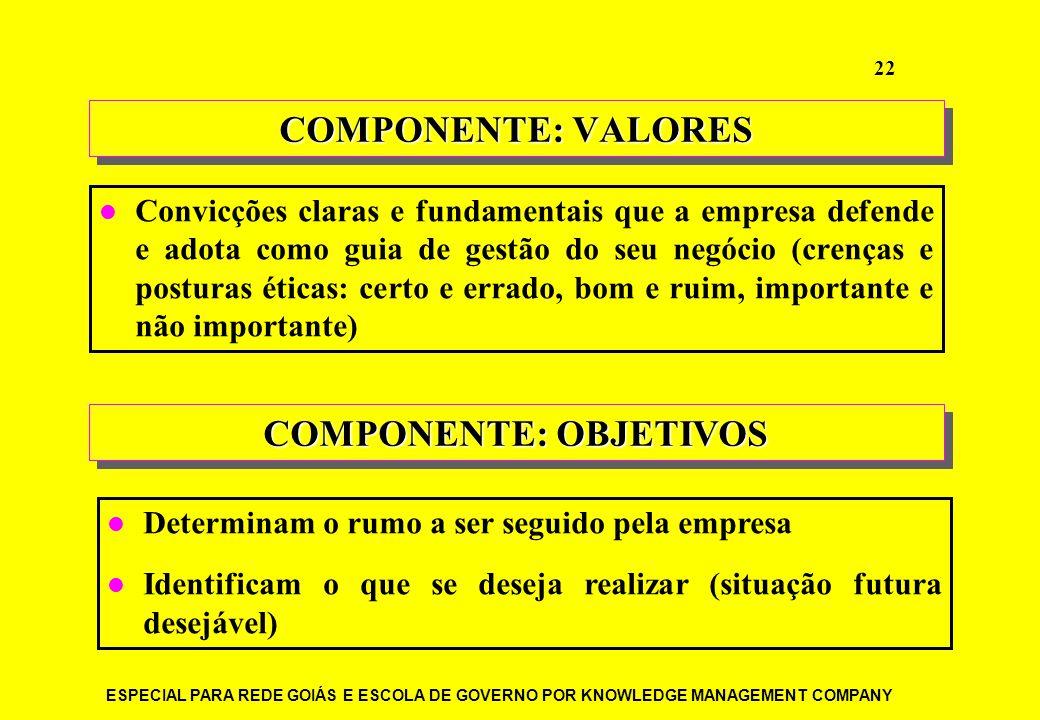 COMPONENTE: OBJETIVOS