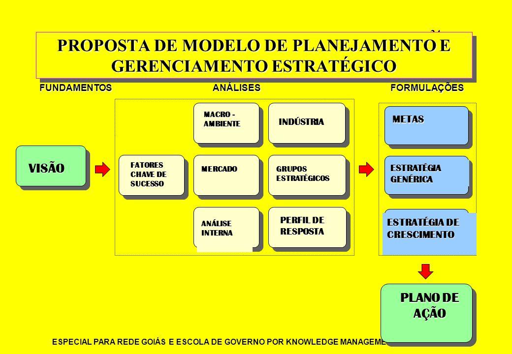 PROPOSTA DE MODELO DE PLANEJAMENTO E GERENCIAMENTO ESTRATÉGICO