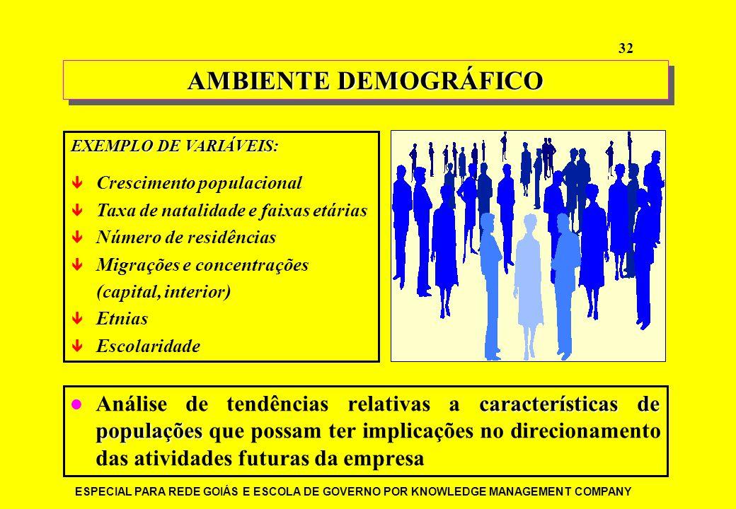 AMBIENTE DEMOGRÁFICO EXEMPLO DE VARIÁVEIS: Crescimento populacional. Taxa de natalidade e faixas etárias.