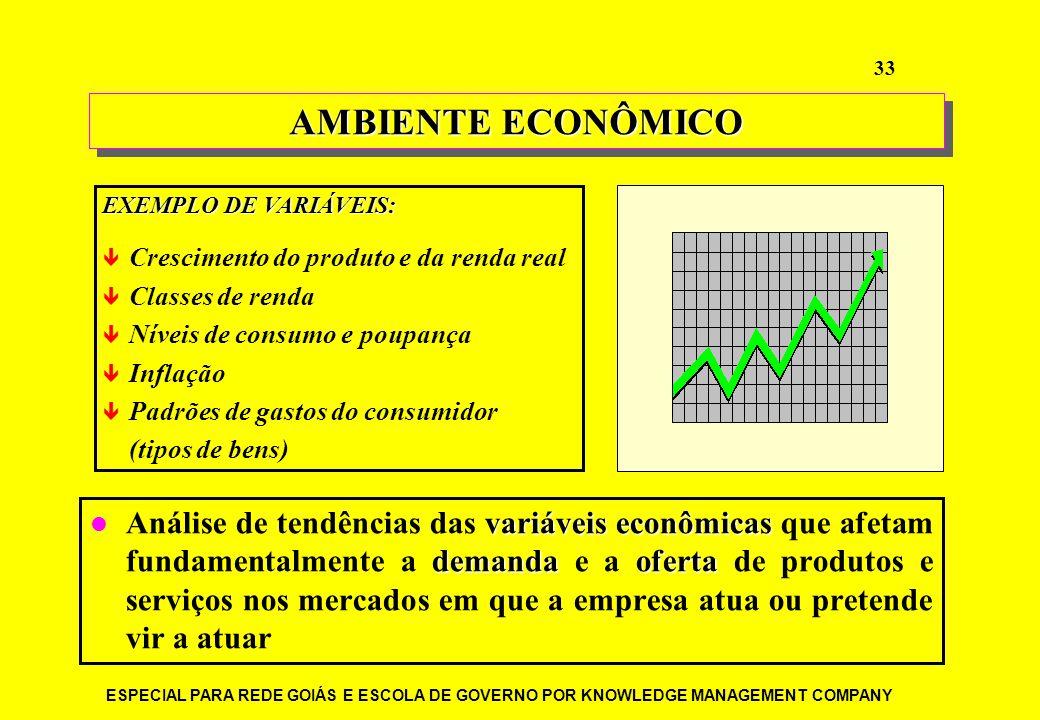 AMBIENTE ECONÔMICO EXEMPLO DE VARIÁVEIS: Crescimento do produto e da renda real. Classes de renda.