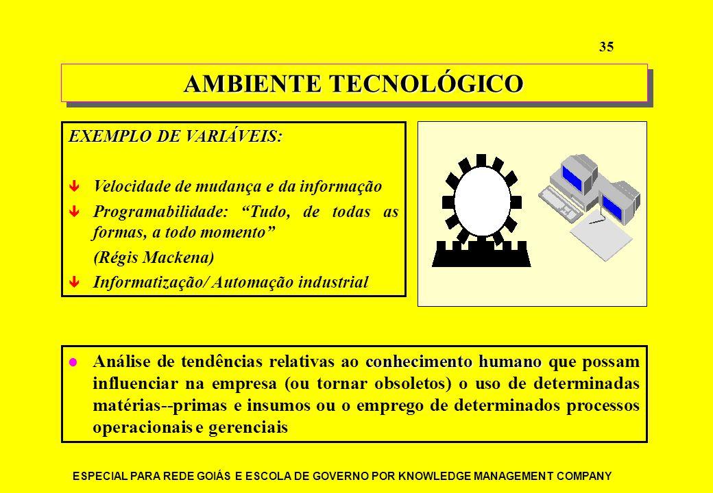 AMBIENTE TECNOLÓGICO EXEMPLO DE VARIÁVEIS: Velocidade de mudança e da informação. Programabilidade: Tudo, de todas as formas, a todo momento