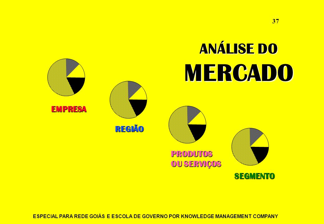 ANÁLISE DO MERCADO EMPRESA REGIÃO PRODUTOS OU SERVIÇOS SEGMENTO
