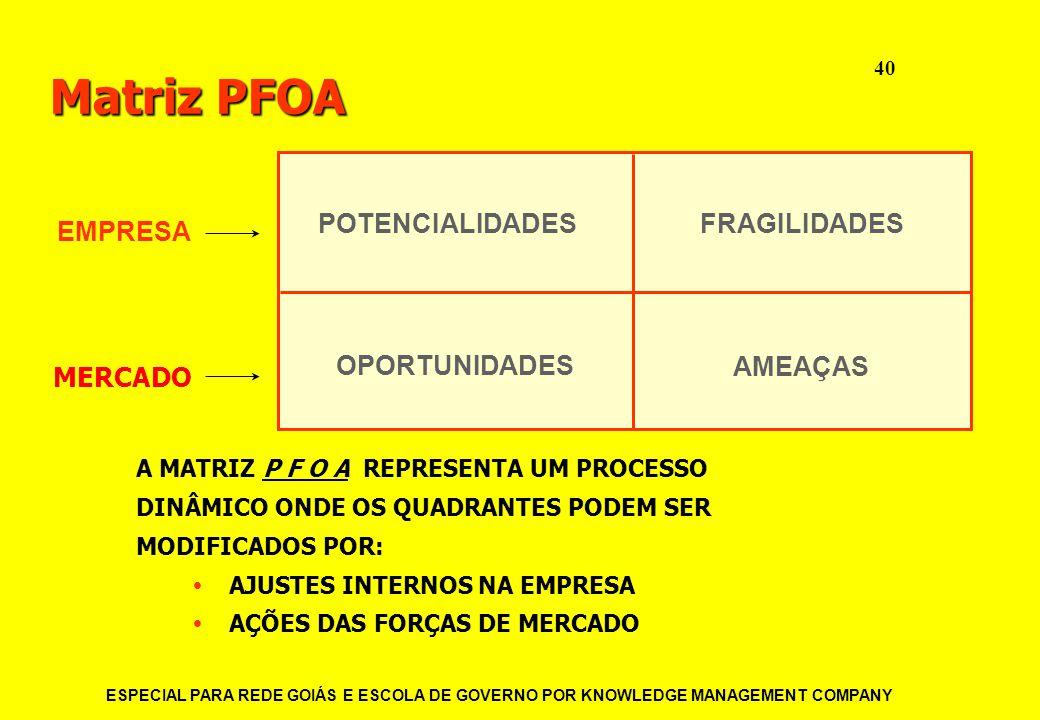 Matriz PFOA POTENCIALIDADES FRAGILIDADES EMPRESA OPORTUNIDADES AMEAÇAS
