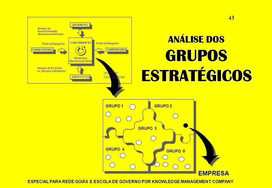 GRUPOS ESTRATÉGICOS ANÁLISE DOS EMPRESA GRUPO 1 GRUPO 2 GRUPO 4