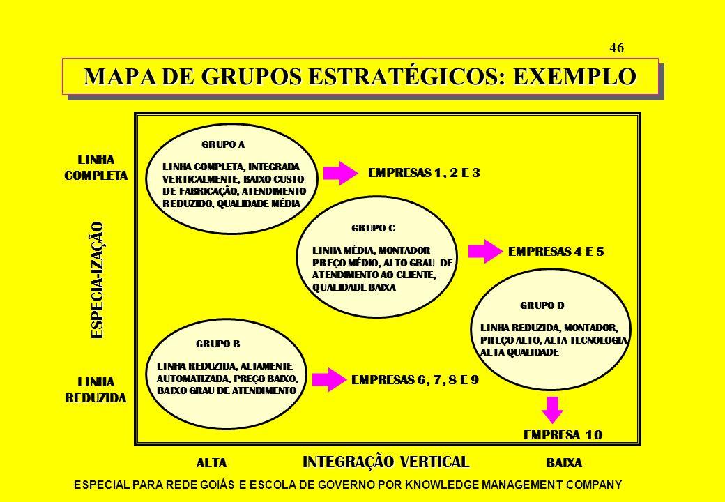 MAPA DE GRUPOS ESTRATÉGICOS: EXEMPLO
