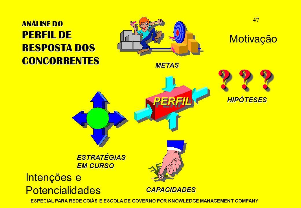 PERFIL DE RESPOSTA DOS Motivação CONCORRENTES PERFIL Intenções e