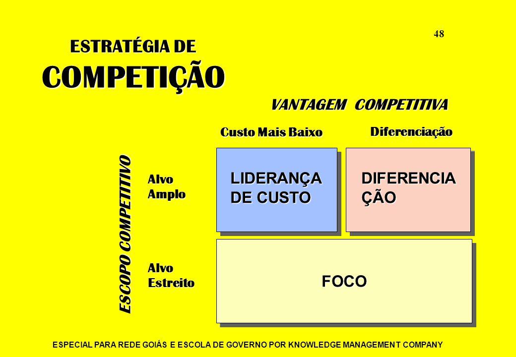 COMPETIÇÃO ESTRATÉGIA DE VANTAGEM COMPETITIVA ESCOPO COMPETITIVO