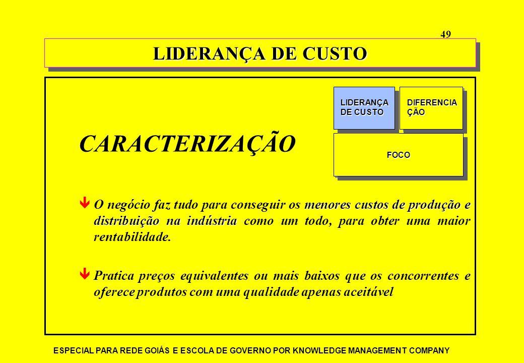 CARACTERIZAÇÃO LIDERANÇA DE CUSTO