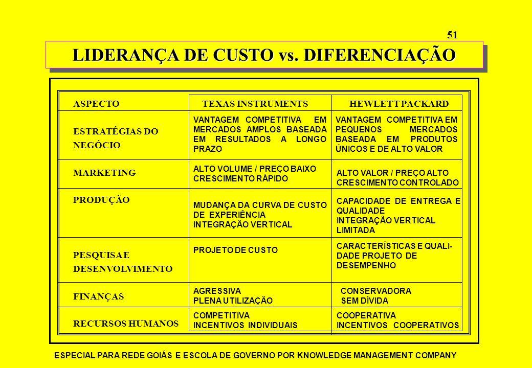 LIDERANÇA DE CUSTO vs. DIFERENCIAÇÃO