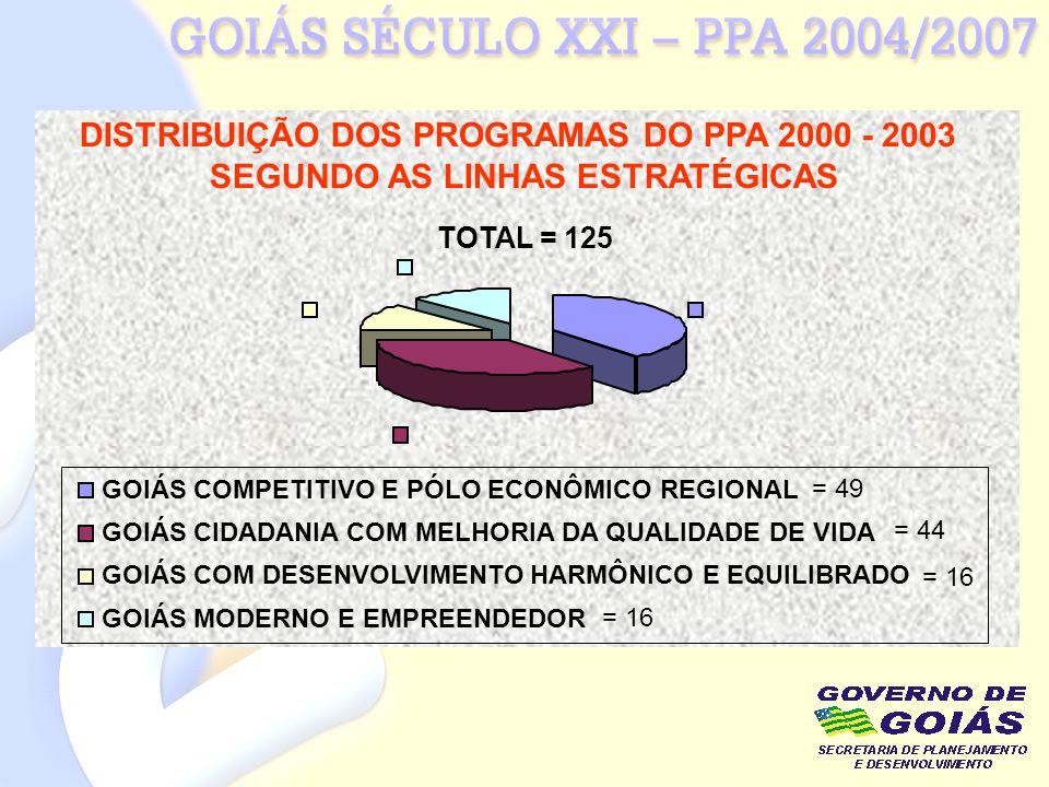 DISTRIBUIÇÃO DOS PROGRAMAS DO PPA 2000 - 2003