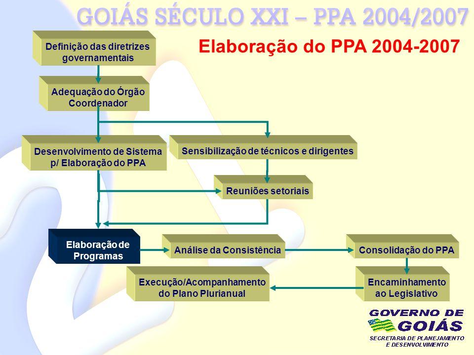 Elaboração do PPA 2004-2007 Definição das diretrizes governamentais