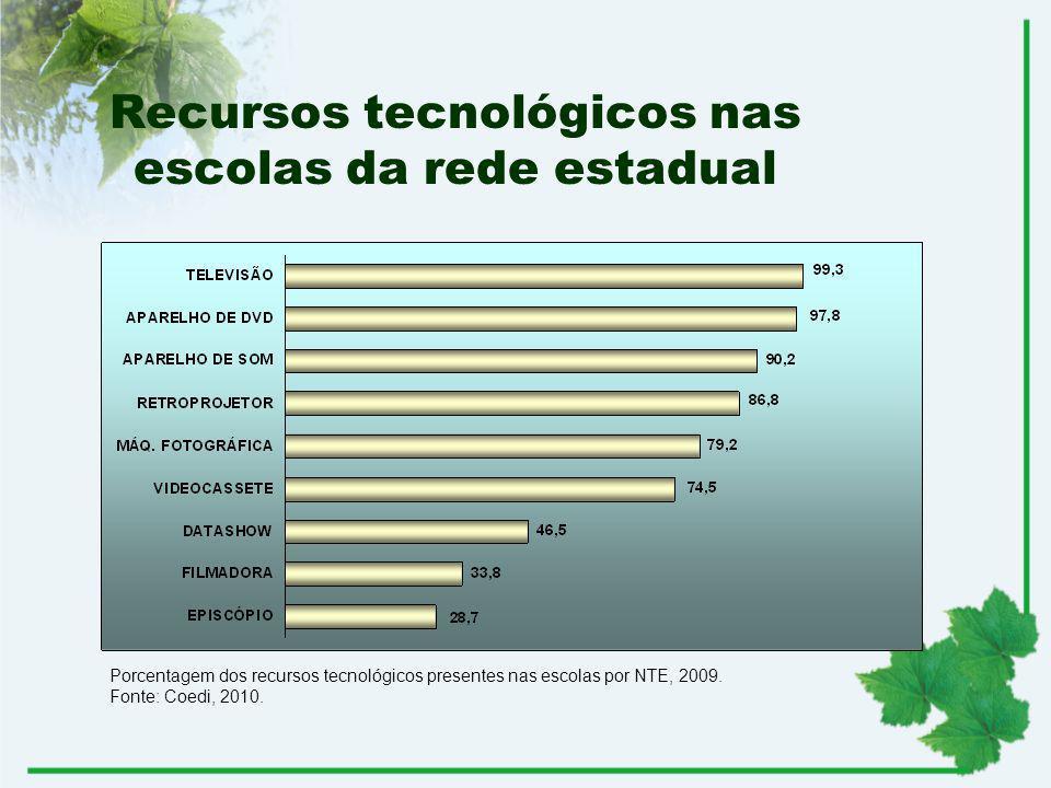 Recursos tecnológicos nas escolas da rede estadual