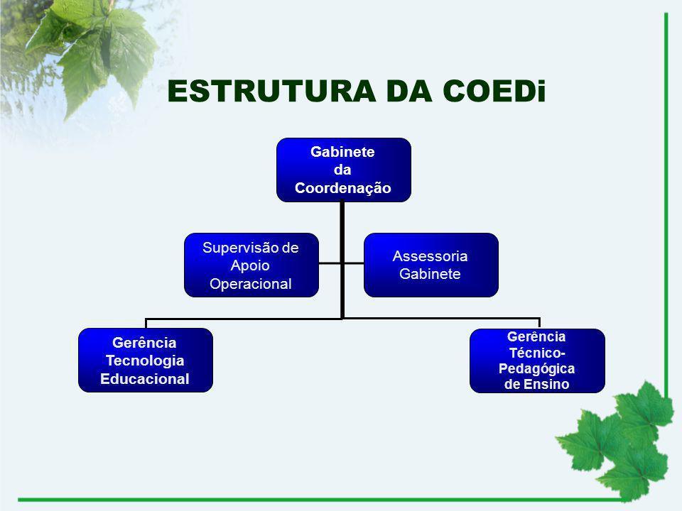 ESTRUTURA DA COEDi Gabinete da Coordenação Supervisão de Assessoria