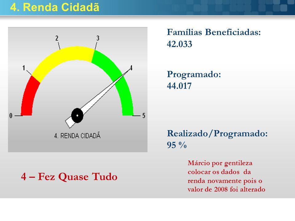 4. Renda Cidadã 4 – Fez Quase Tudo Famílias Beneficiadas: 42.033