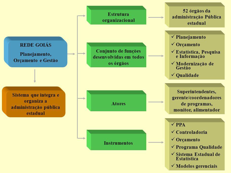 52 órgãos da administração Pública estadual Estrutura organizacional