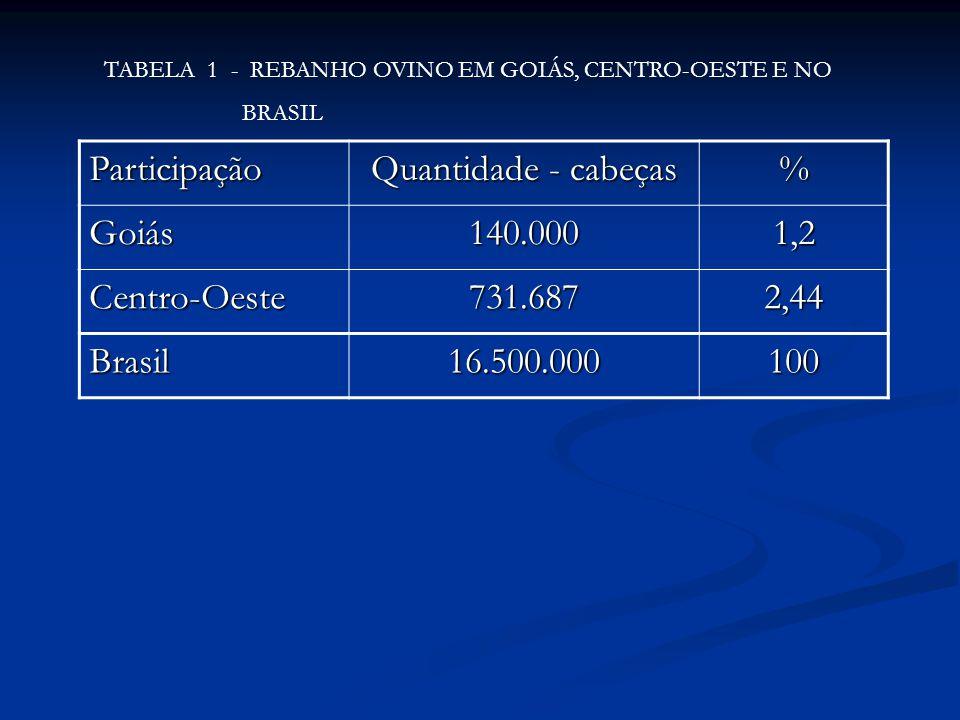 Participação Quantidade - cabeças % Goiás 140.000 1,2 Centro-Oeste