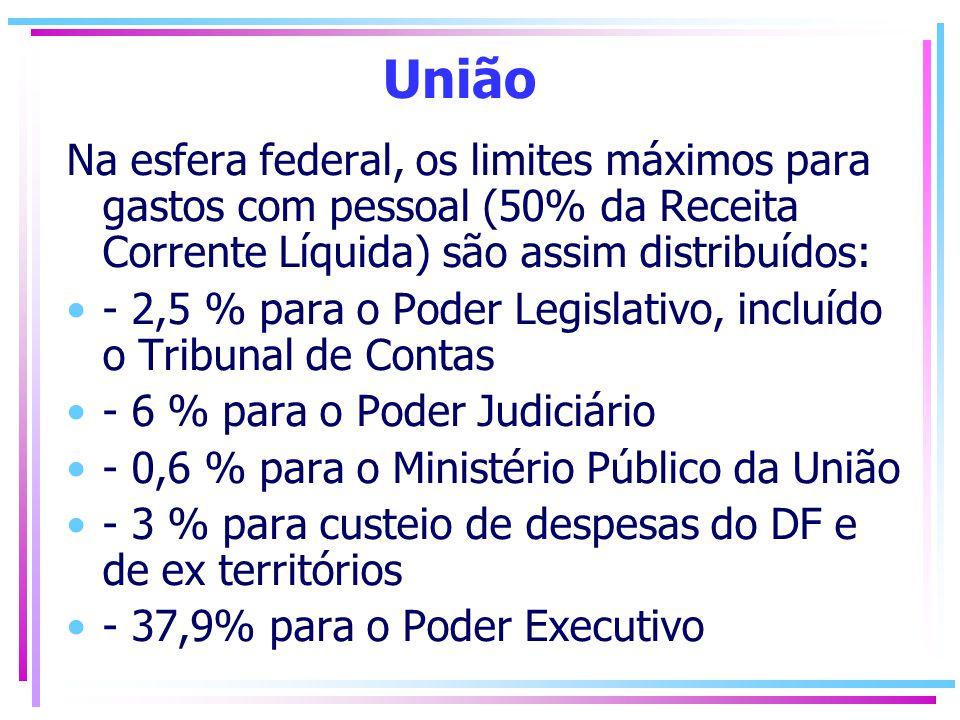 União Na esfera federal, os limites máximos para gastos com pessoal (50% da Receita Corrente Líquida) são assim distribuídos: