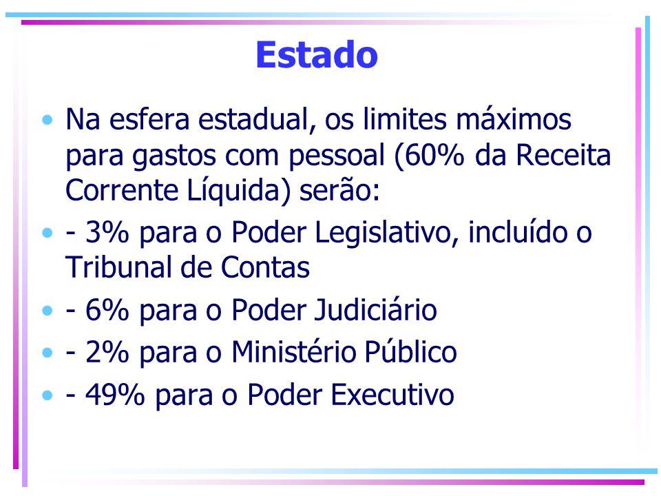 Estado Na esfera estadual, os limites máximos para gastos com pessoal (60% da Receita Corrente Líquida) serão: