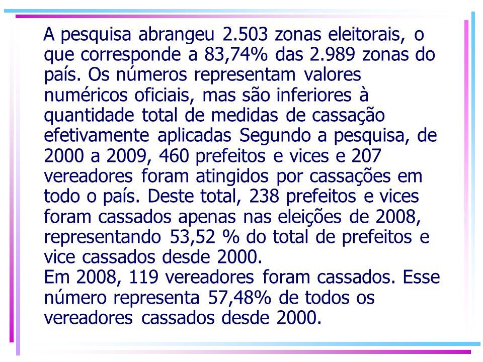 A pesquisa abrangeu 2.503 zonas eleitorais, o que corresponde a 83,74% das 2.989 zonas do país.