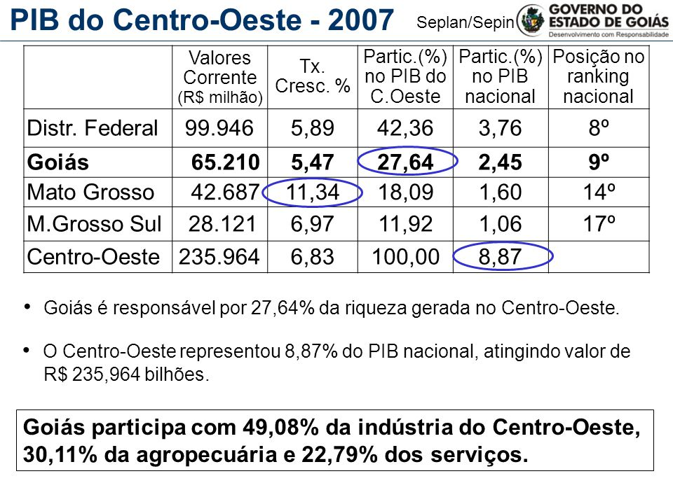 PIB do Centro-Oeste - 2007 Distr. Federal 99.946 5,89 42,36 3,76 8º
