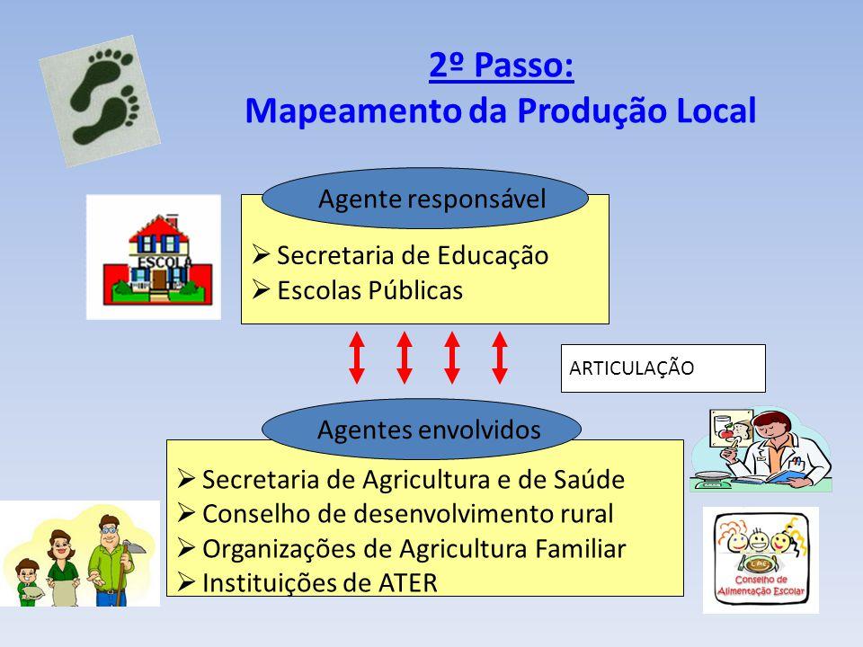 2º Passo: Mapeamento da Produção Local