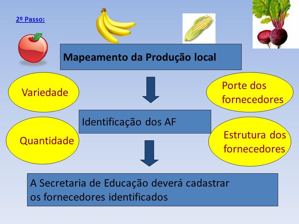 Mapeamento da Produção local
