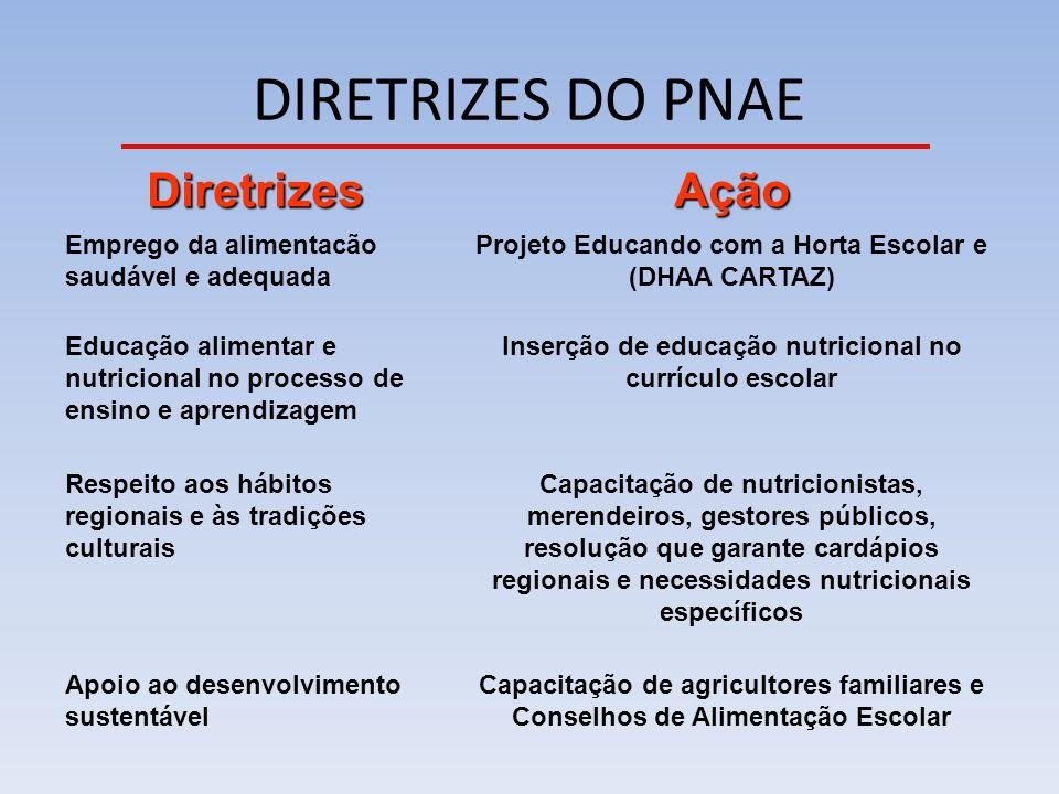 DIRETRIZES DO PNAE Diretrizes Ação
