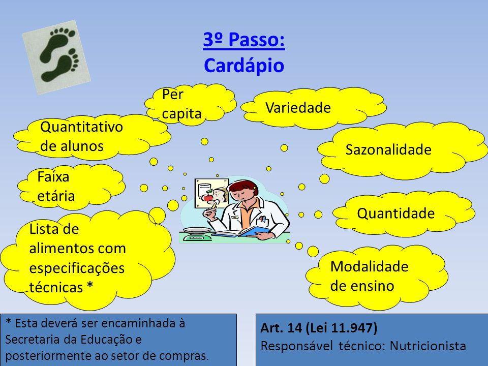 3º Passo: Cardápio Per capita Variedade Quantitativo de alunos