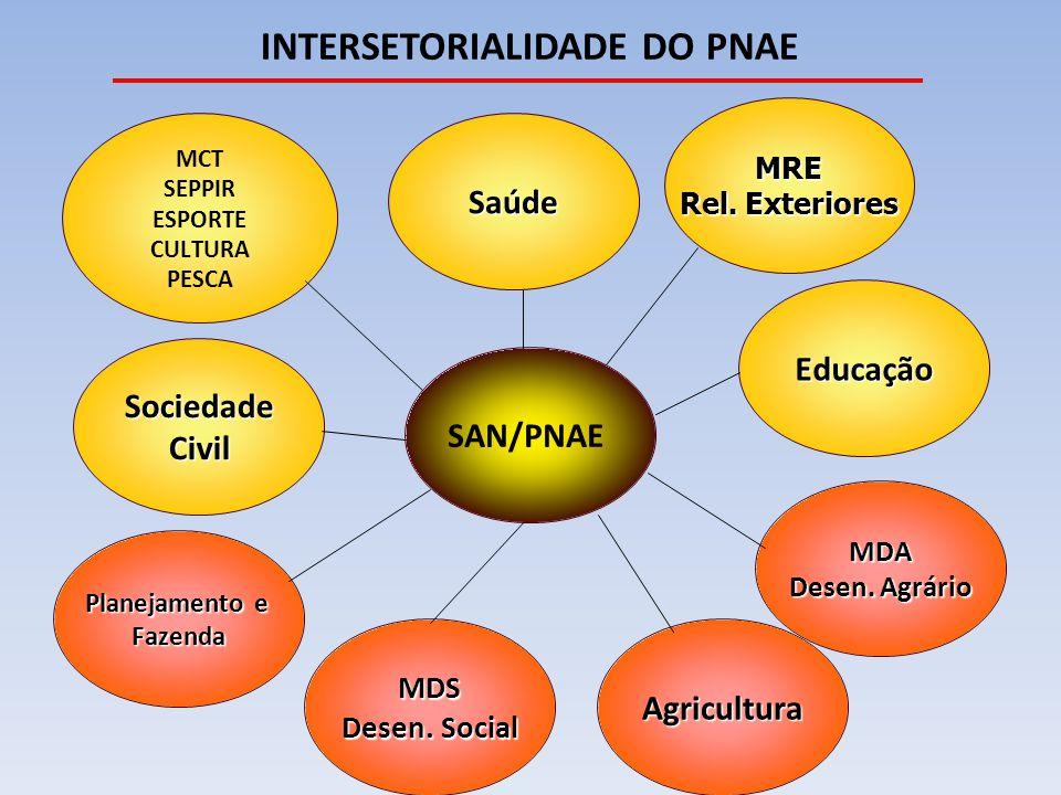 INTERSETORIALIDADE DO PNAE