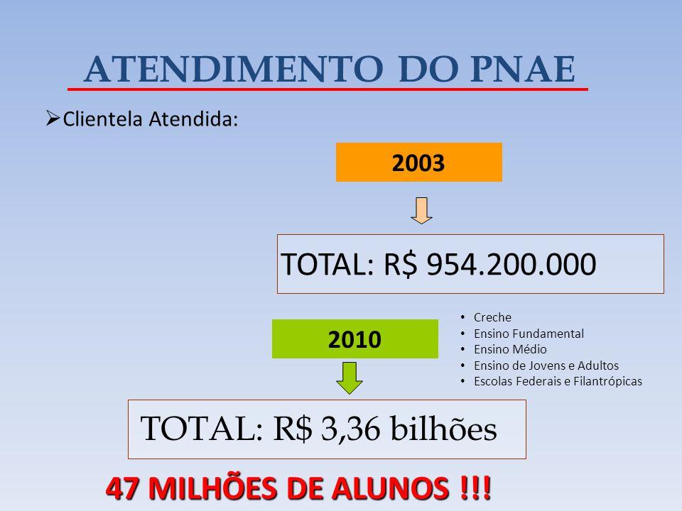 ATENDIMENTO DO PNAE TOTAL: R$ 954.200.000 TOTAL: R$ 3,36 bilhões