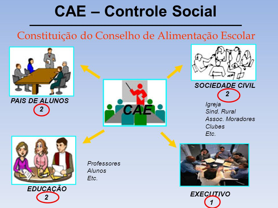CAE – Controle Social CAE