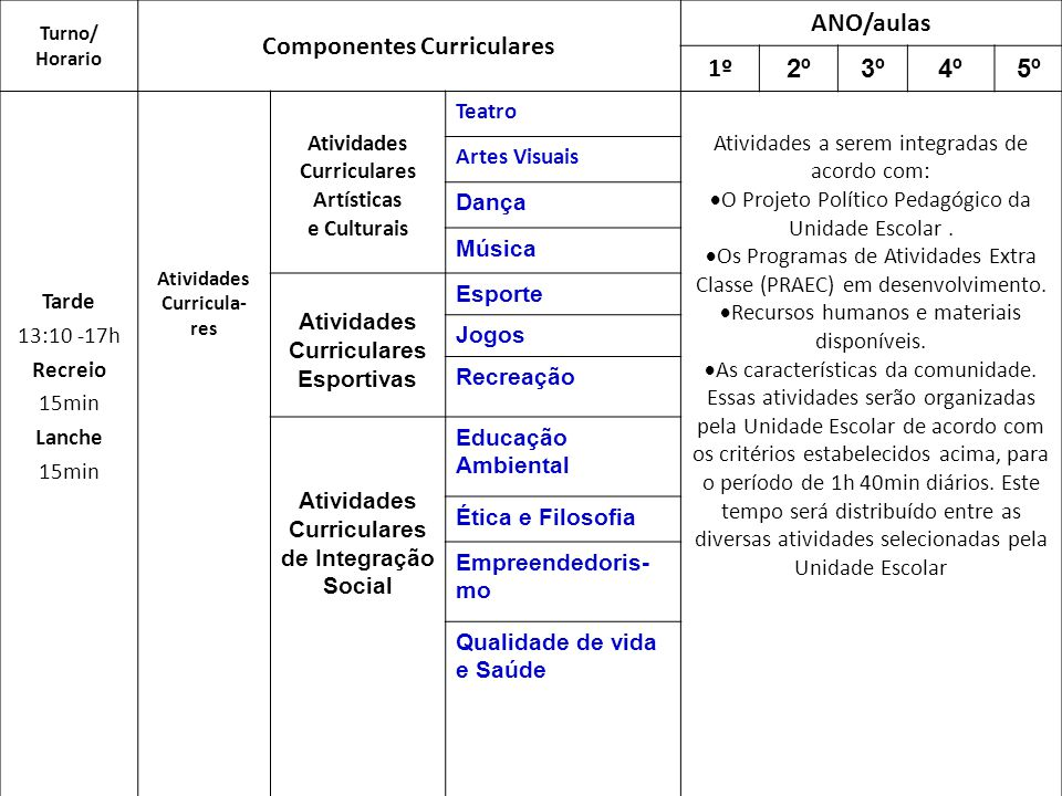 Componentes Curriculares ANO/aulas 1º 2º 3º 4º 5º