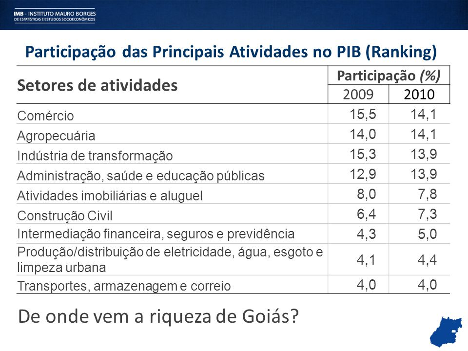 De onde vem a riqueza de Goiás