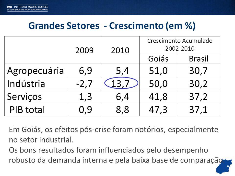 Grandes Setores - Crescimento (em %)