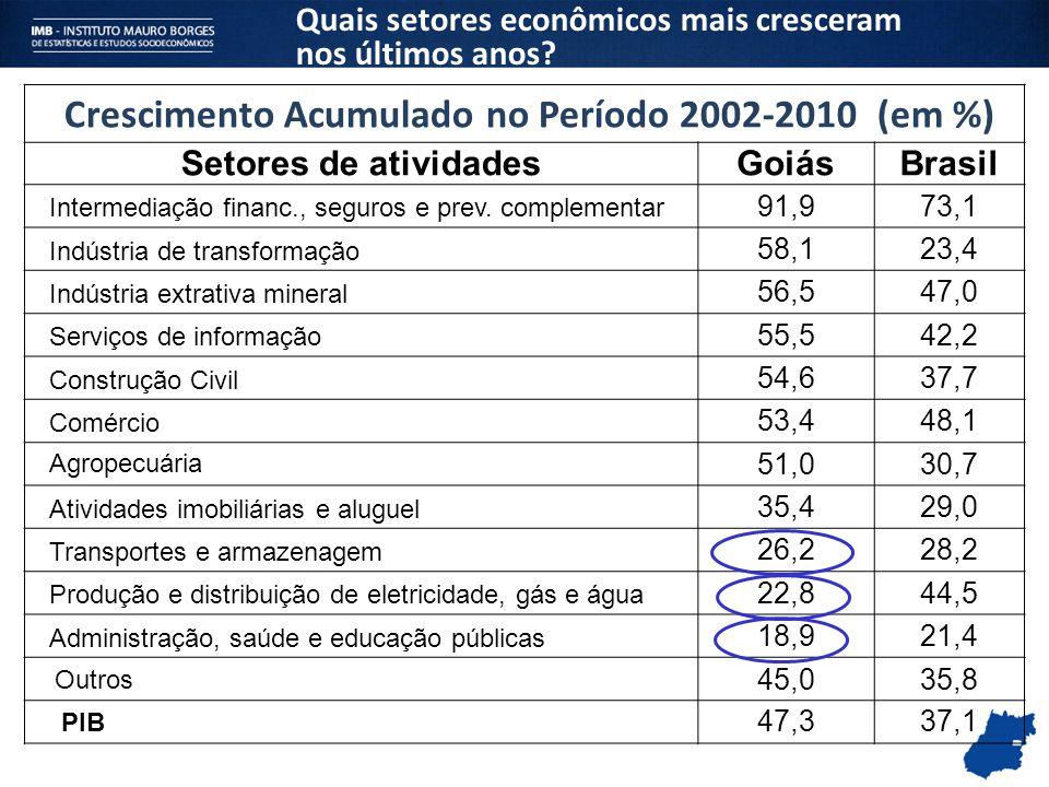 Crescimento Acumulado no Período 2002-2010 (em %)