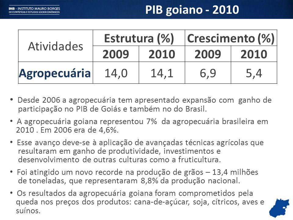 PIB goiano - 2010 Estrutura (%) Crescimento (%) 2009 2010