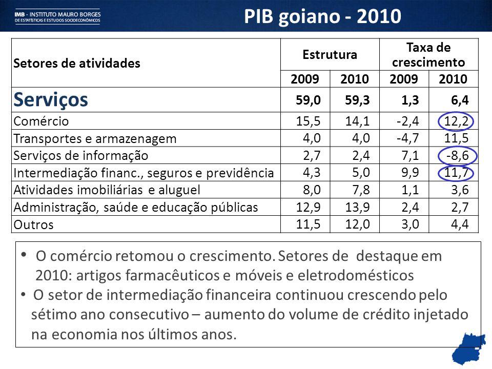 PIB goiano - 2010 Setores de atividades. Estrutura. Taxa de crescimento. 2009. 2010. Serviços.