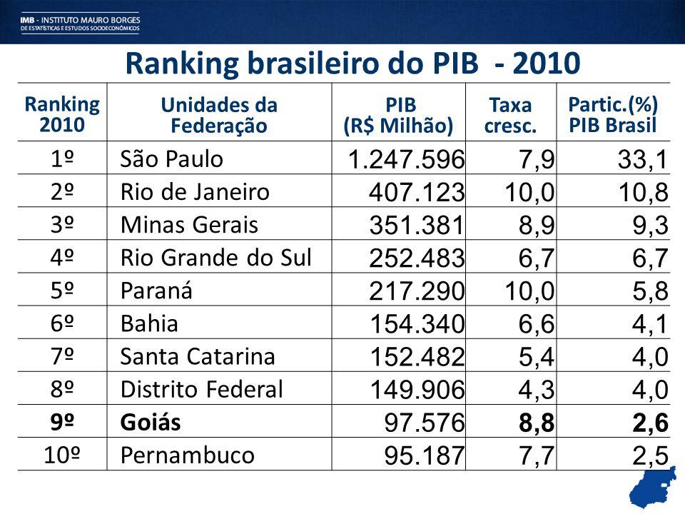 Ranking brasileiro do PIB - 2010