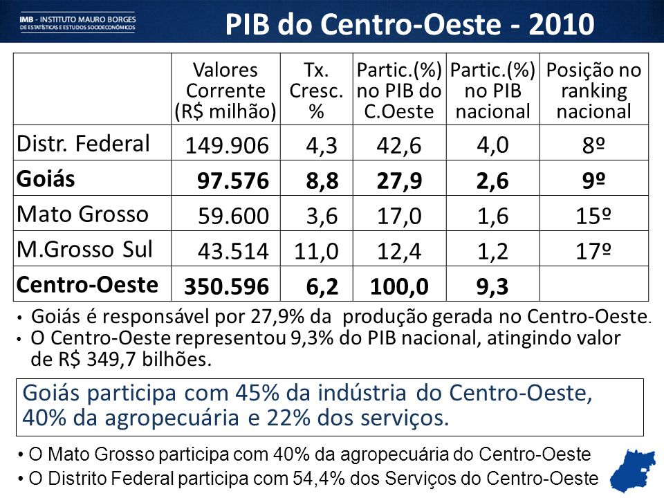 PIB do Centro-Oeste - 2010 Distr. Federal 149.906 4,3 42,6 4,0 8º