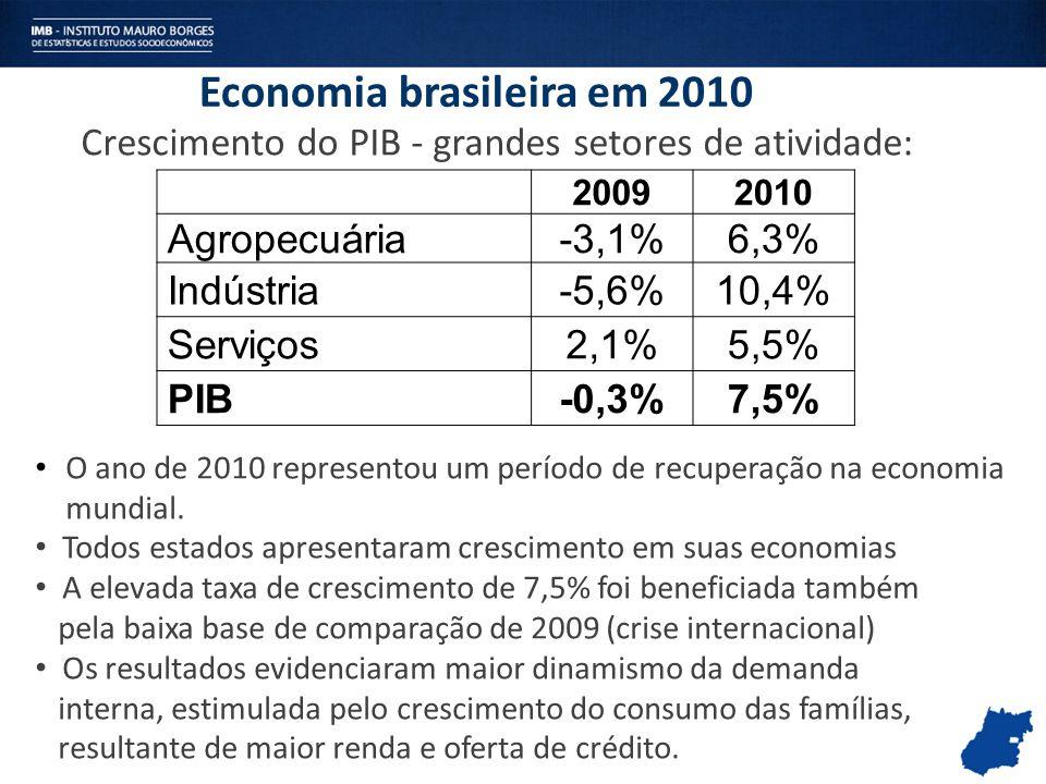 Economia brasileira em 2010