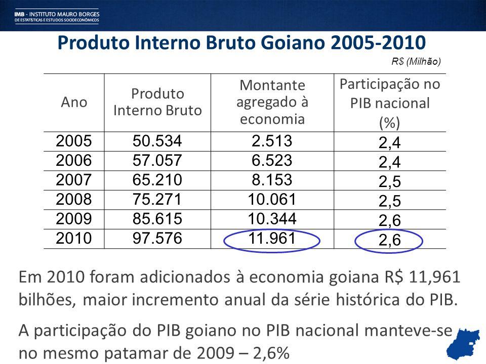 Produto Interno Bruto Goiano 2005-2010