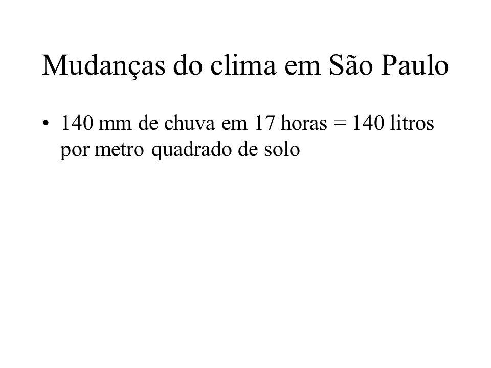 Mudanças do clima em São Paulo