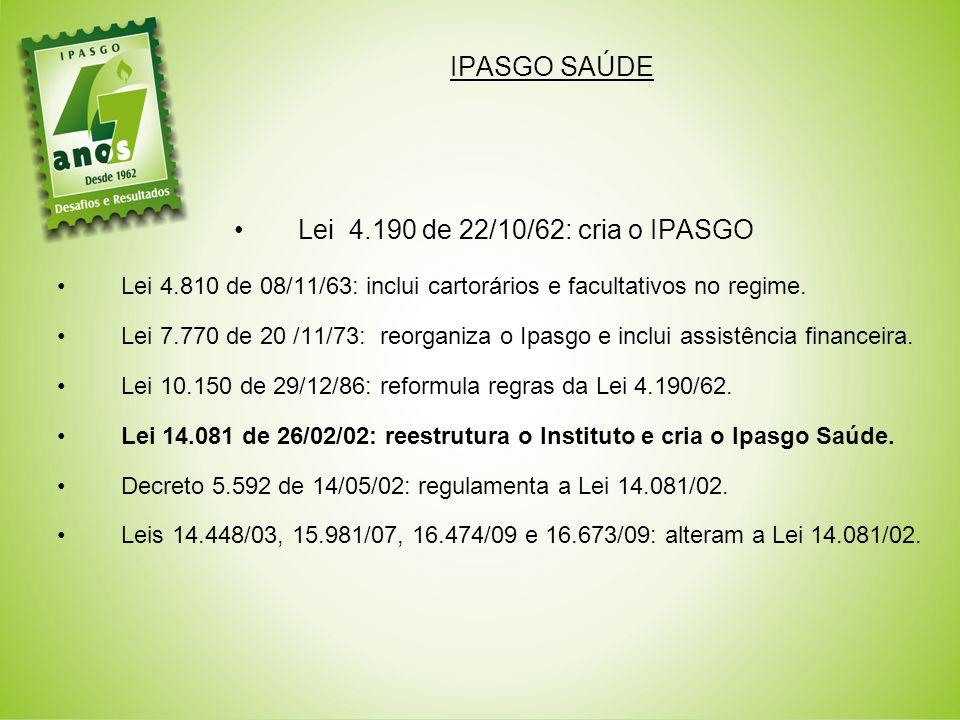 IPASGO SAÚDE Lei 4.190 de 22/10/62: cria o IPASGO