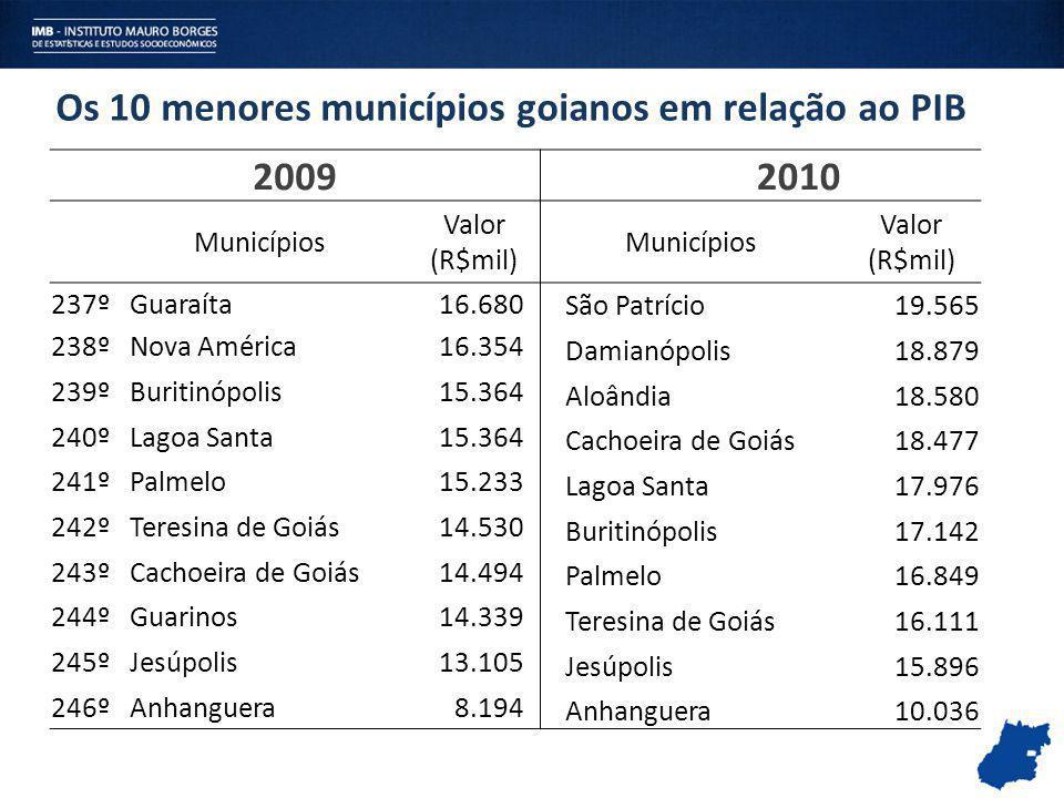 Os 10 menores municípios goianos em relação ao PIB 2009 2010