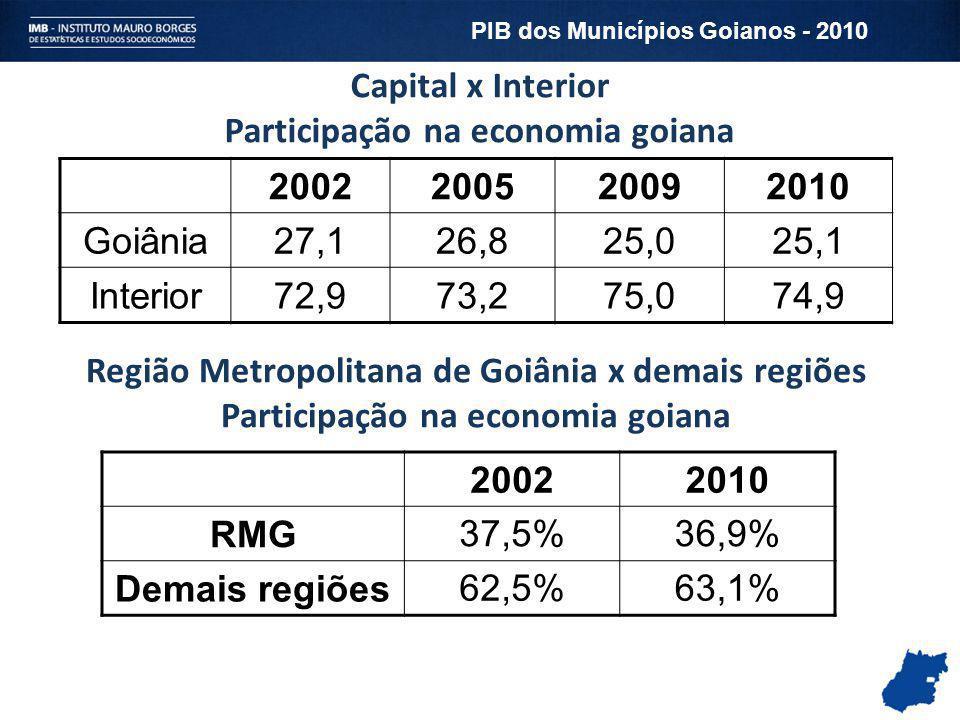 Participação na economia goiana 2002 2005 2009 2010 Goiânia 27,1 26,8