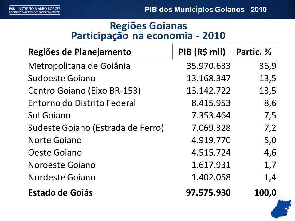 Participação na economia - 2010